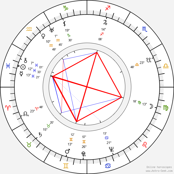 Viljo Karhu - Birth horoscope chart