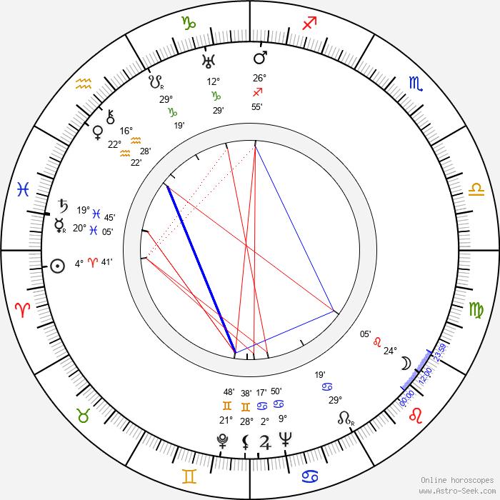 Viljo Vesterinen - Birth horoscope chart