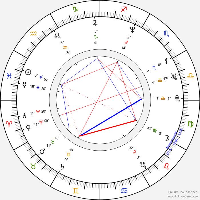 Ville Haapasalo - Birth horoscope chart
