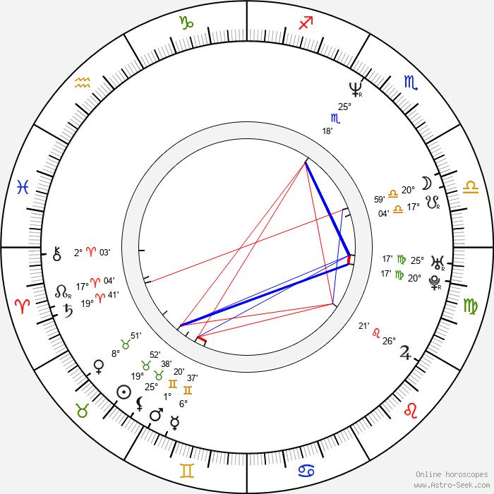 Ville Klinga - Birth horoscope chart