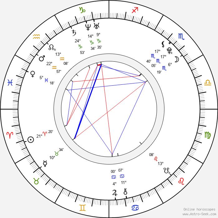 Ville Larinto - Birth horoscope chart