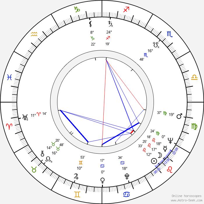 Ville Repo - Birth horoscope chart