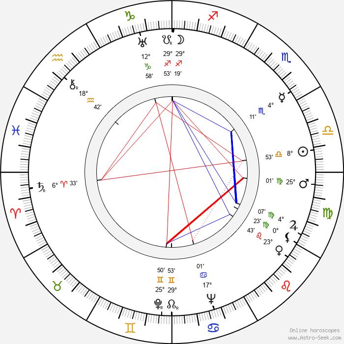Ville Salminen - Birth horoscope chart
