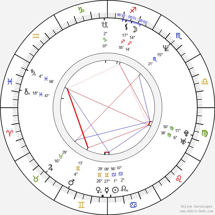 Ville Suhonen - Birth horoscope chart