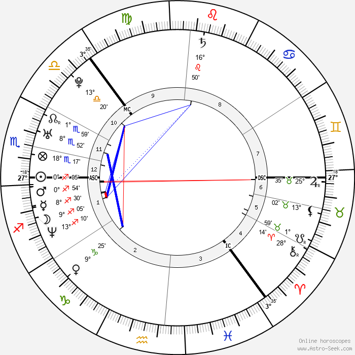 Ville Valo - Birth horoscope chart