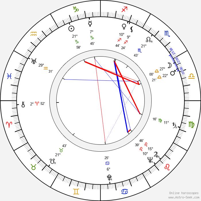 Vilma Madaras - Birth horoscope chart