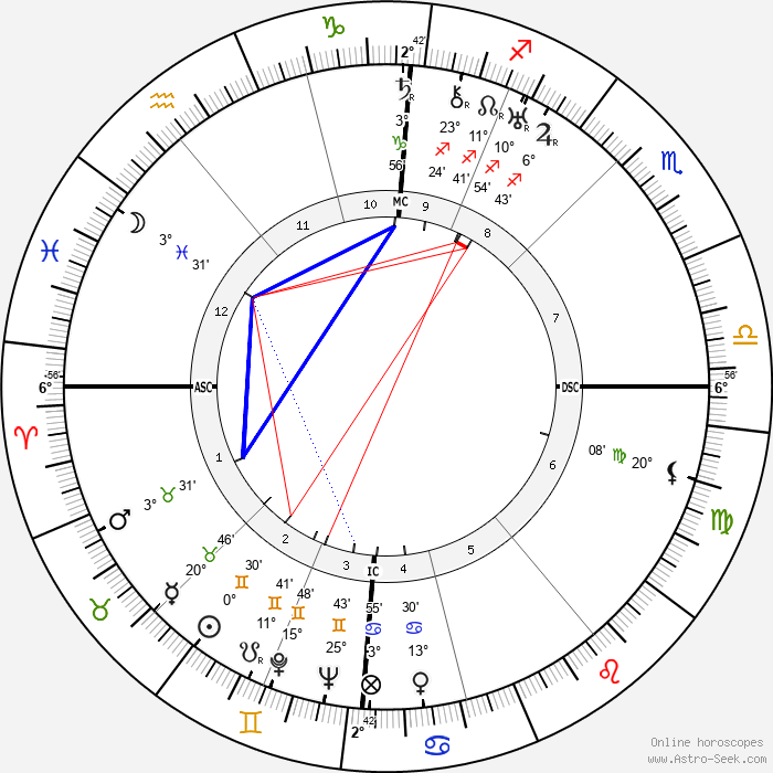 Vina Bovy - Birth horoscope chart