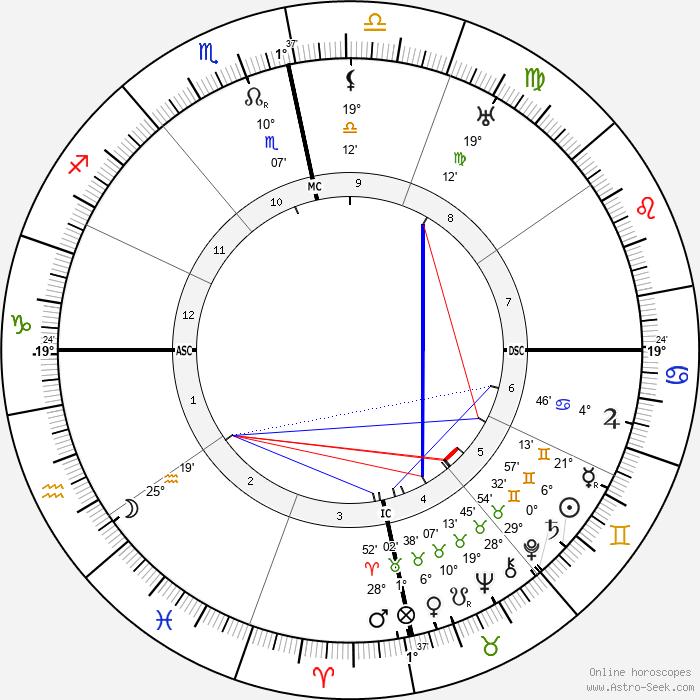 Vinayak Damodar Savarkar - Birth horoscope chart