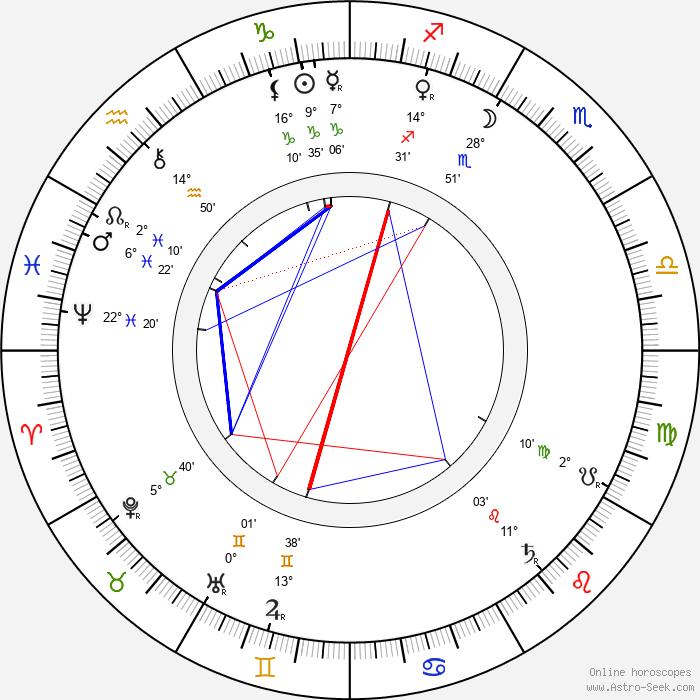 Vincas Kudirka - Birth horoscope chart