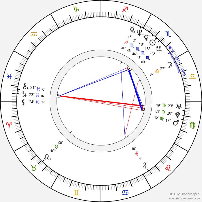 Vince Colosimo - Birth horoscope chart
