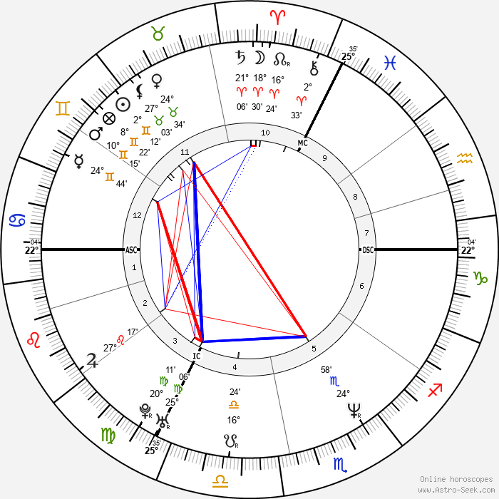 Vince Ebert - Birth horoscope chart