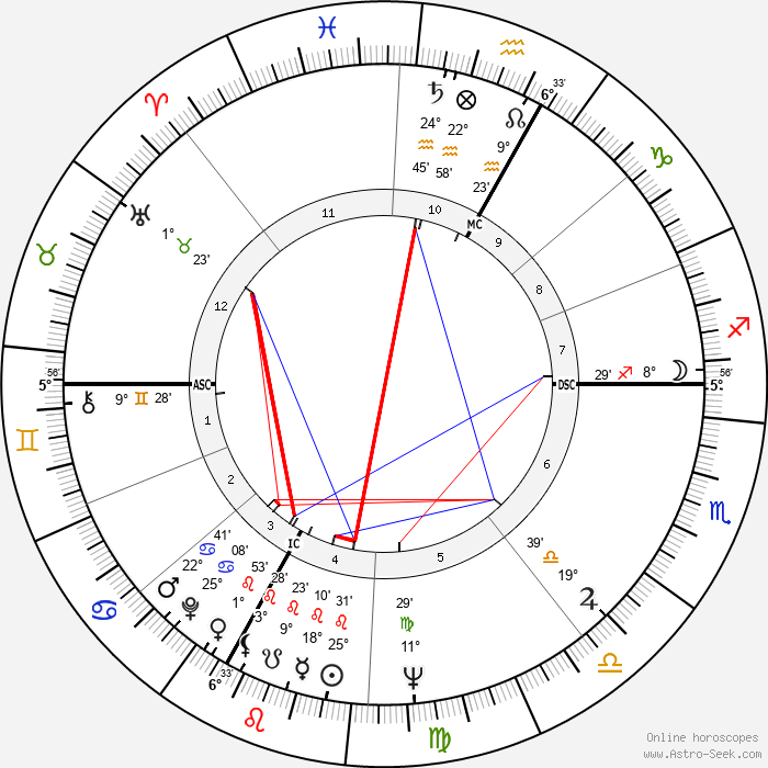 Vincent Bugliosi - Birth horoscope chart