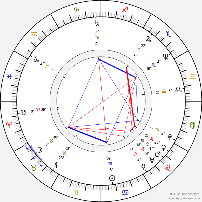 Vincent D'Onofrio - Birth horoscope chart