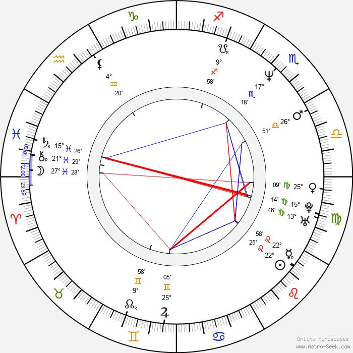 Vincent Kok - Birth horoscope chart