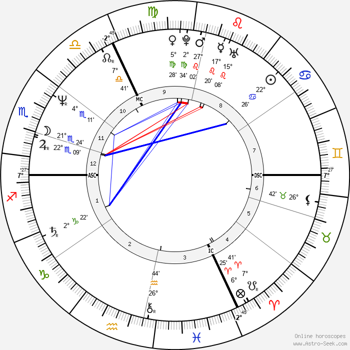 Vincent Lindon - Birth horoscope chart
