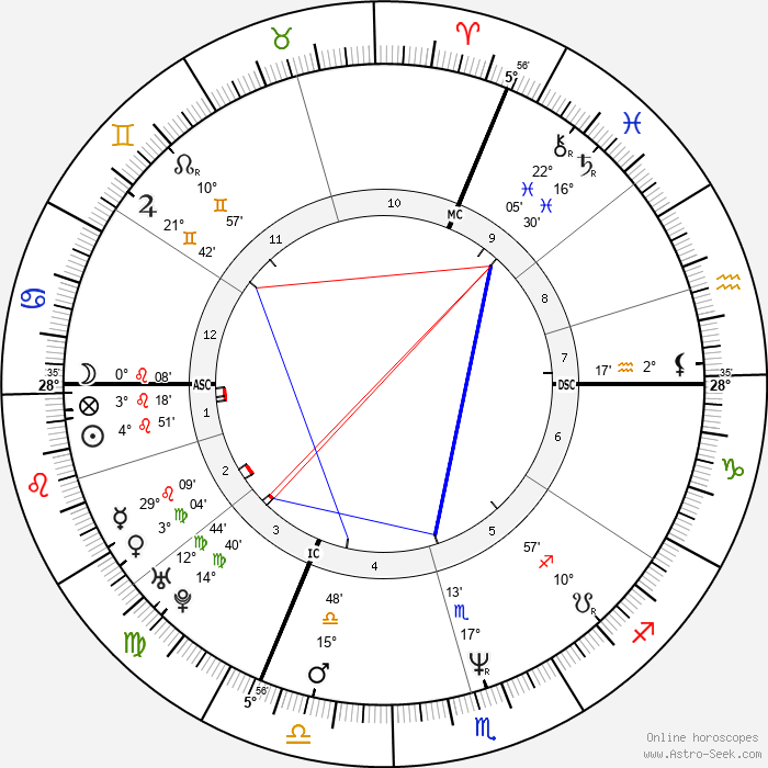 Vincent Moscato - Birth horoscope chart