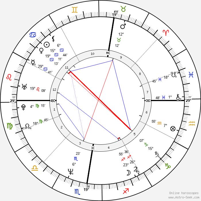 Vincent Peillon - Birth horoscope chart