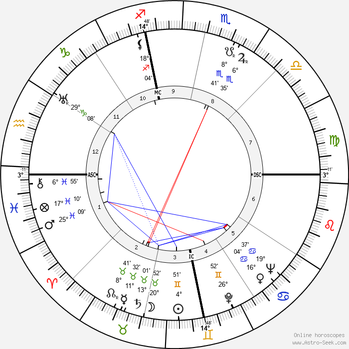 Vincent Price - Birth horoscope chart