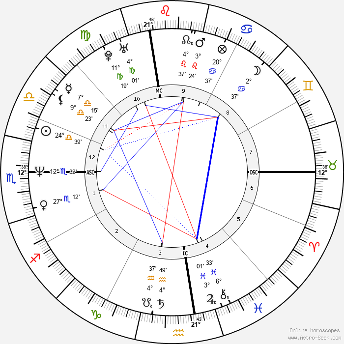 Vincent Spano - Birth horoscope chart