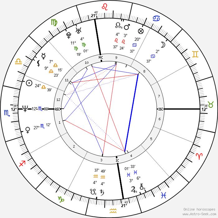 Vincent Spano - Birth horoscope chart