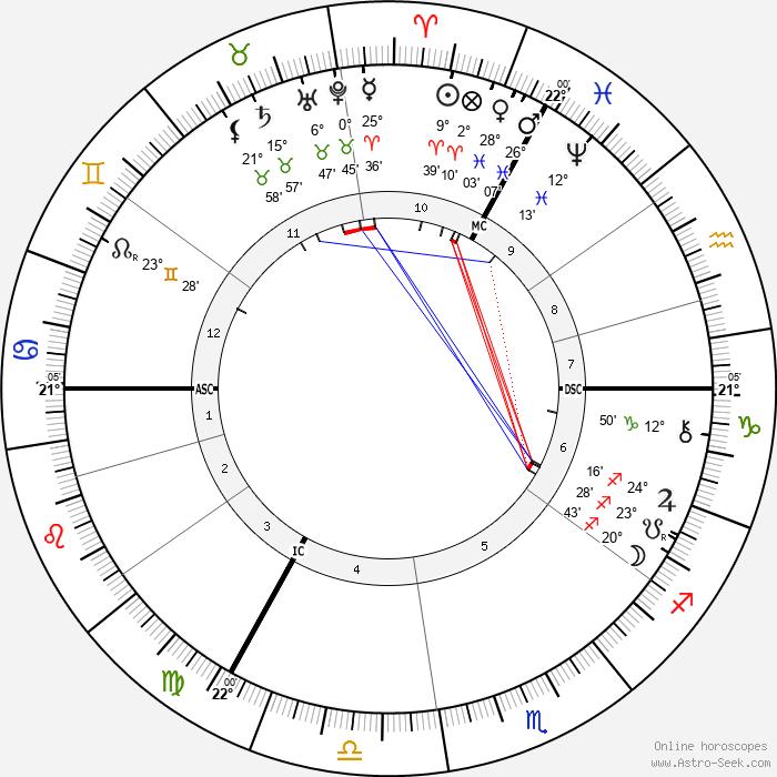 Vincent Van Gogh - Birth horoscope chart