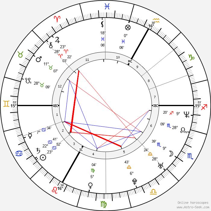 Vincent Vittoz - Birth horoscope chart