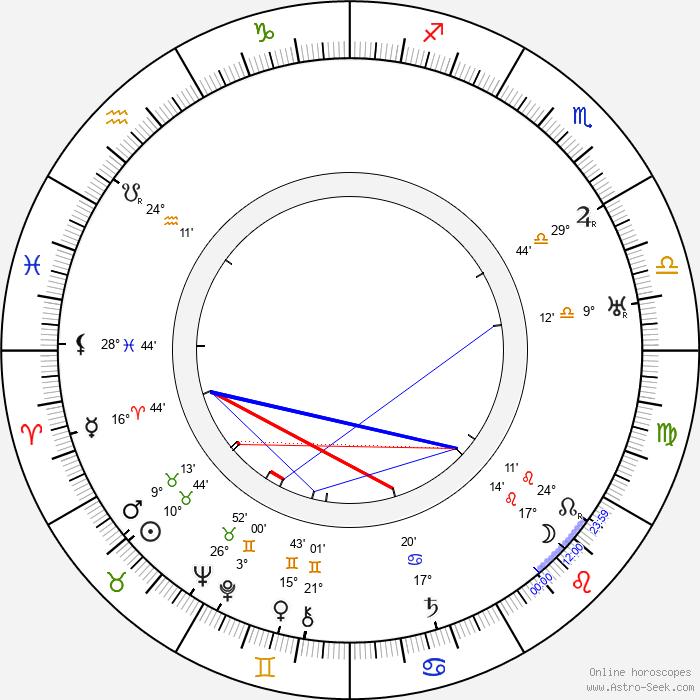 Vincenzo Cardarelli - Birth horoscope chart
