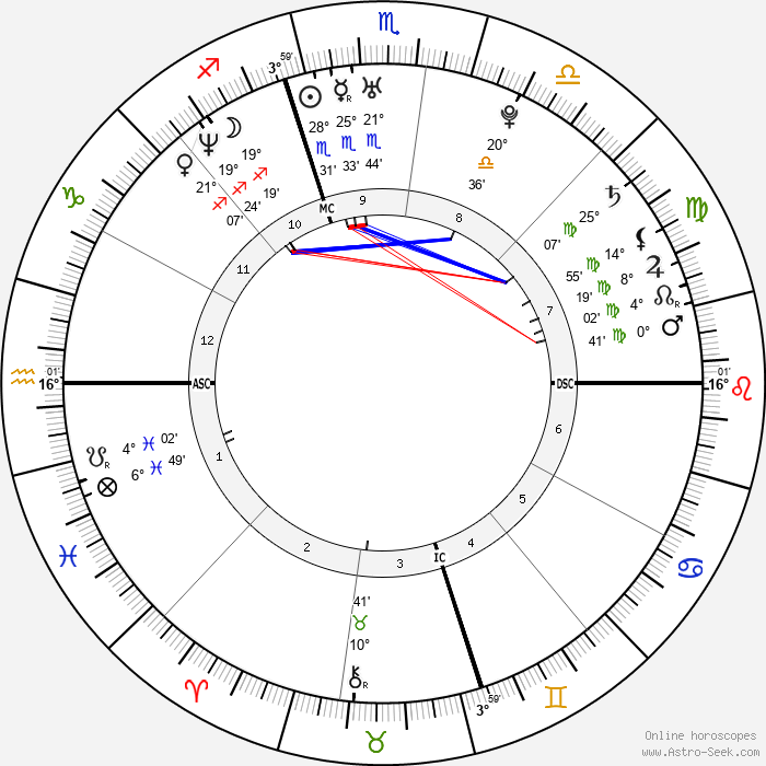 Vincenzo Iaquinta - Birth horoscope chart