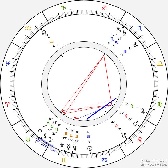 Viola Dana - Birth horoscope chart