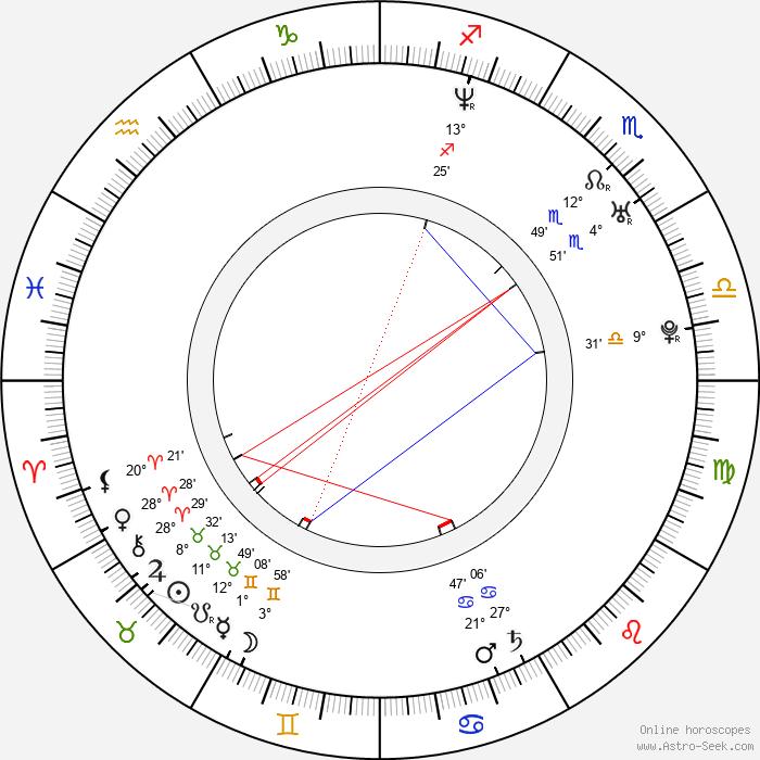 Violante Placido - Birth horoscope chart