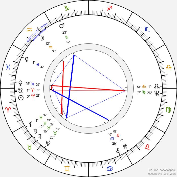 Violeta Andrei - Birth horoscope chart