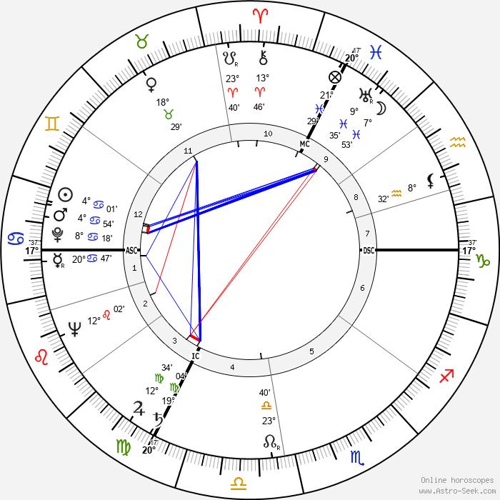 Violette Szabo - Birth horoscope chart