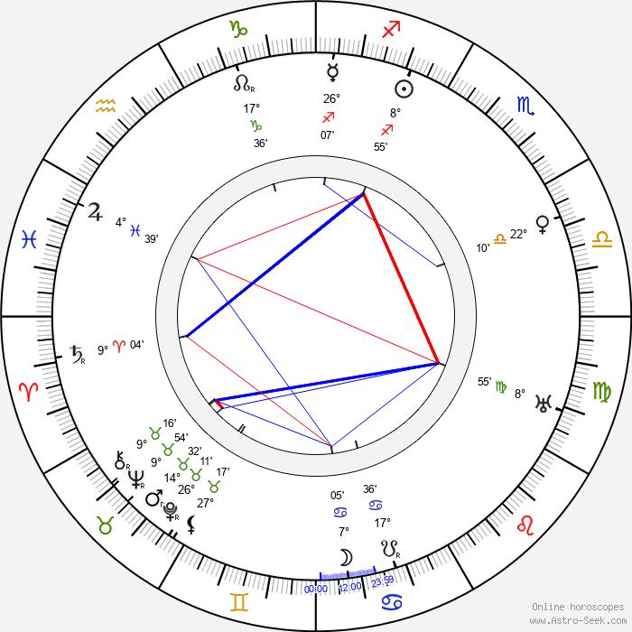 Viran Rydkvist - Birth horoscope chart