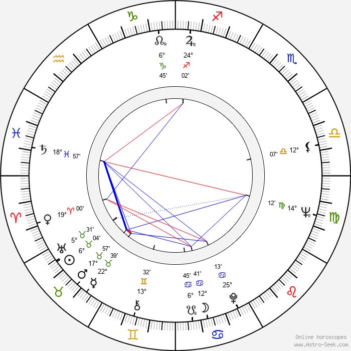 Virgil Andriescu - Birth horoscope chart
