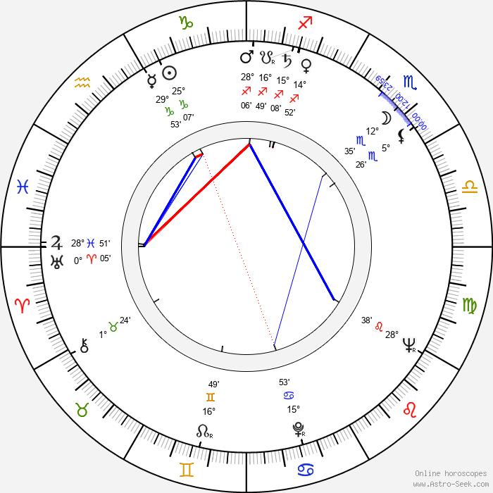 Virgil Calotescu - Birth horoscope chart