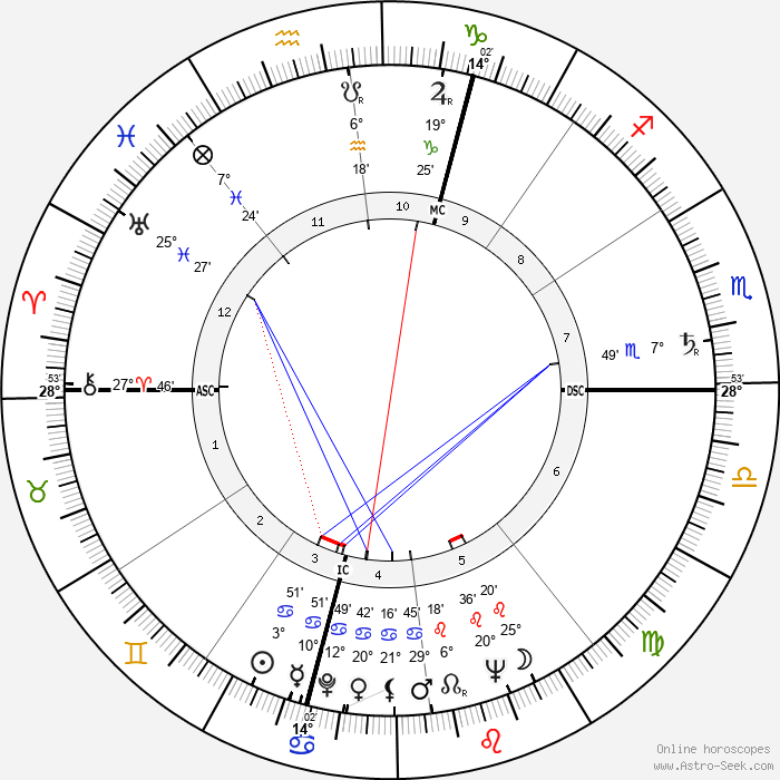 Virgilio Maroso - Birth horoscope chart