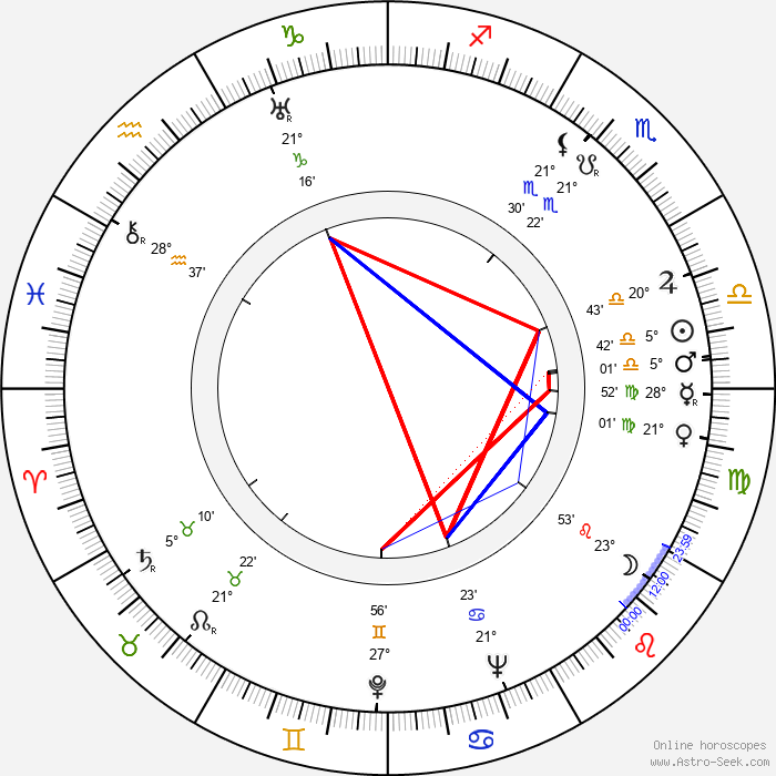 Virginia Bruce - Birth horoscope chart