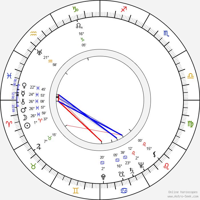 Virginia Grey - Birth horoscope chart