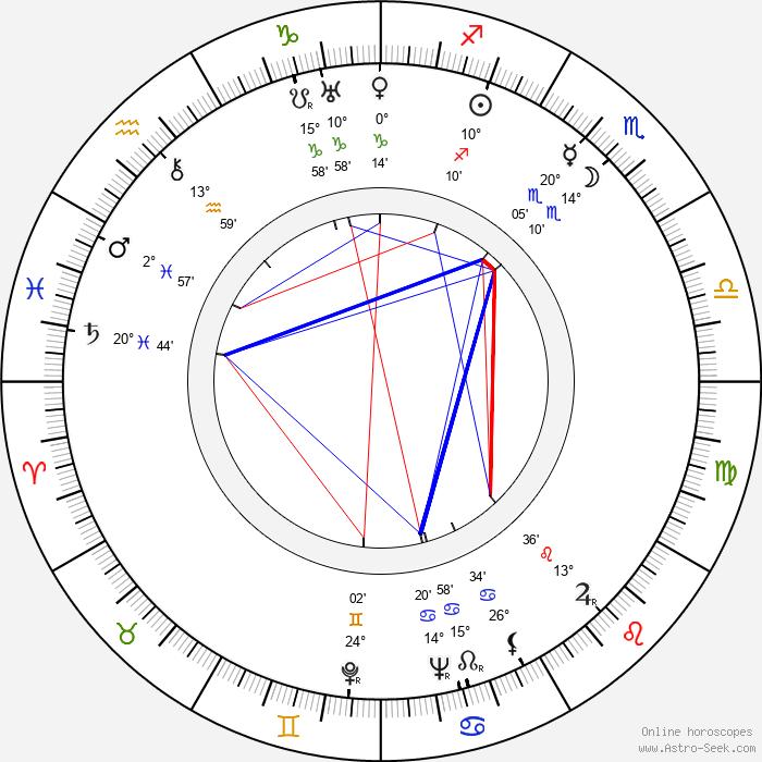 Virginia Kellogg - Birth horoscope chart