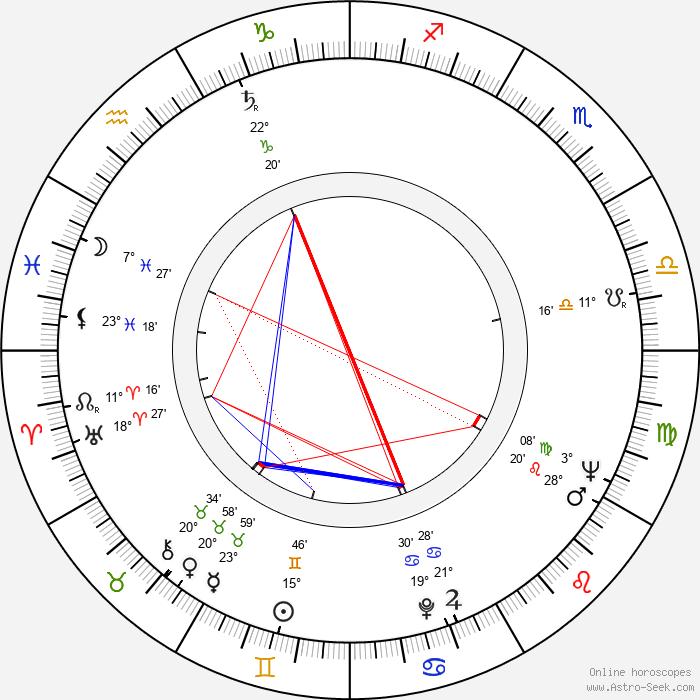 Virginia McKenna - Birth horoscope chart