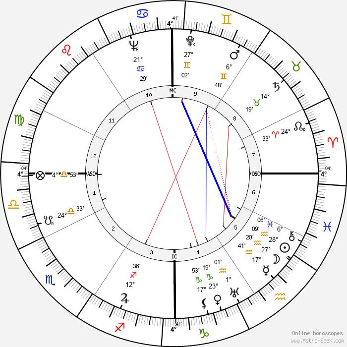 Virginia Sorensen - Birth horoscope chart