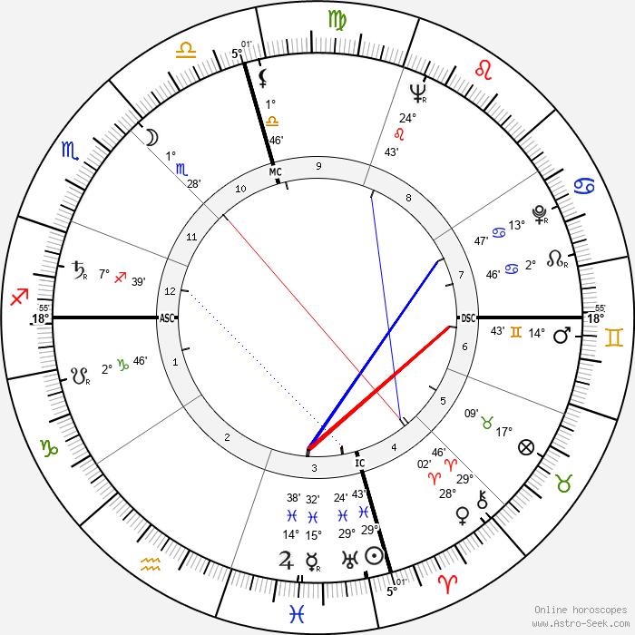 Virginia Weidler - Birth horoscope chart