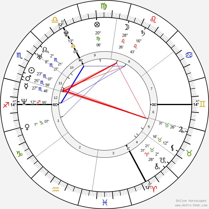 Virginie Ledoyen - Birth horoscope chart