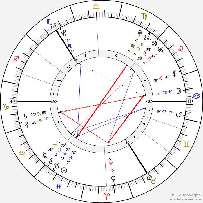 Virginie Lemoine - Birth horoscope chart