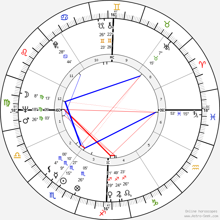 Virna Lisi - Birth horoscope chart