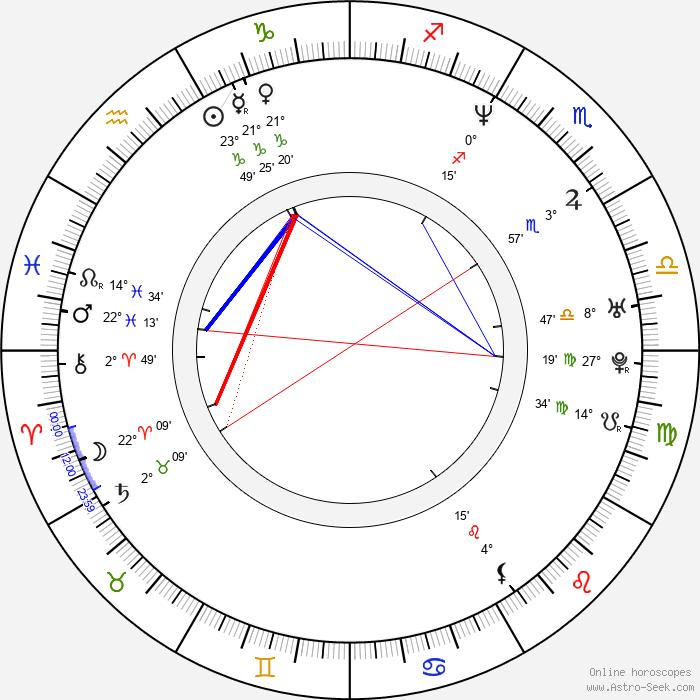 Visa Koiso-Kanttila - Birth horoscope chart