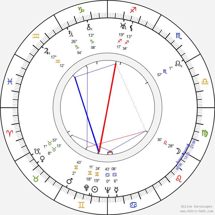 Vissarion Shebalin - Birth horoscope chart