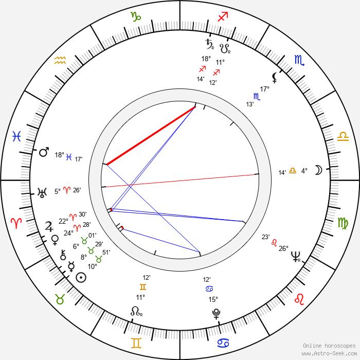Vitali Melnikov - Birth horoscope chart
