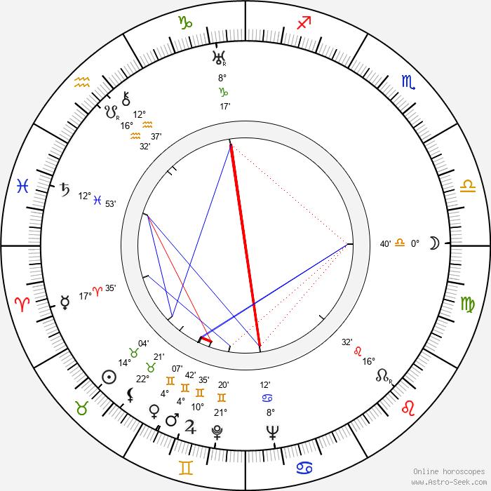 Vitali Politseymako - Birth horoscope chart
