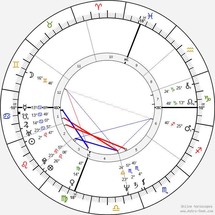 Vitas Gerulaitis - Birth horoscope chart
